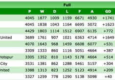If You Know Your History..The All Time Top Flight League Table